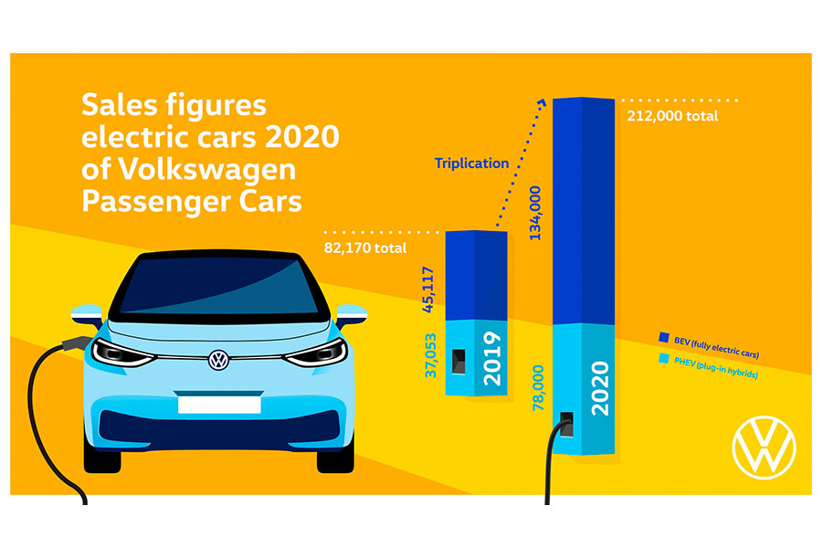 European Green Vehicles Initiative: What It Means